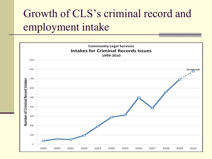 Growth of CLS's criminal record and employment intake