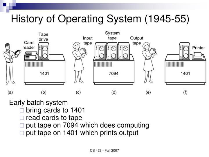 History of Operating System (1945-55)