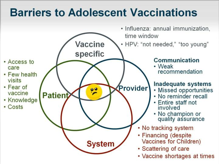 Barriers to Adolescent Vaccinations