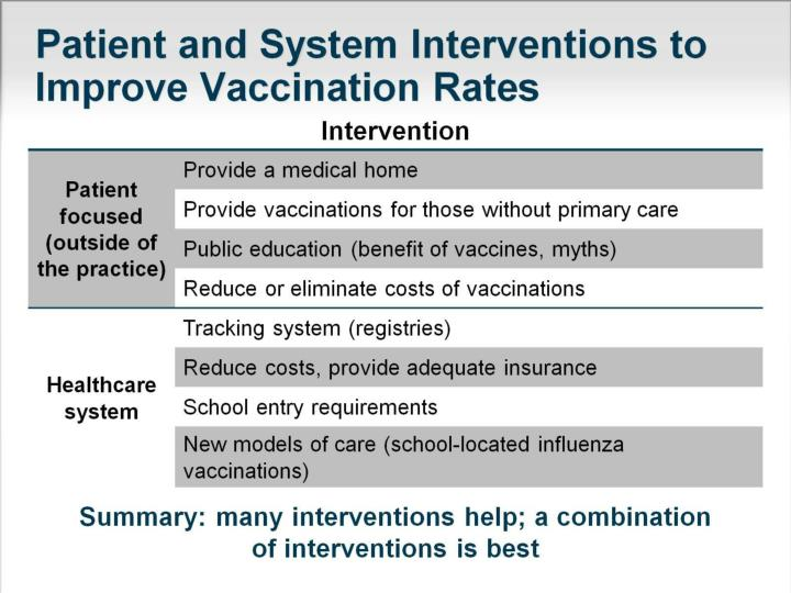 Patient and System Interventions to Improve Vaccination Rates