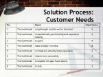 solution process customer needs