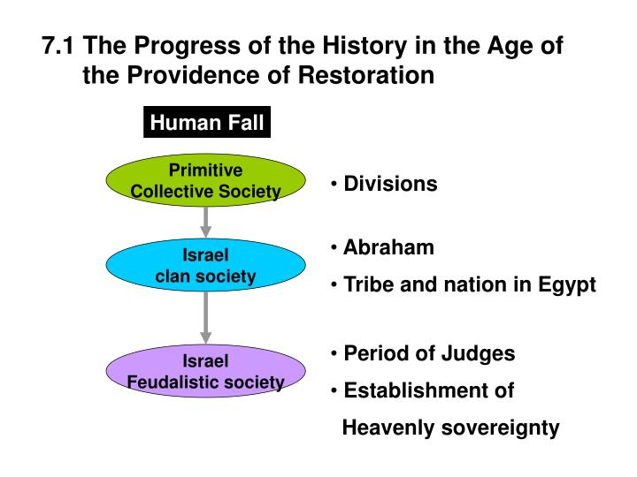 7.1 The Progress of the History in the Age of