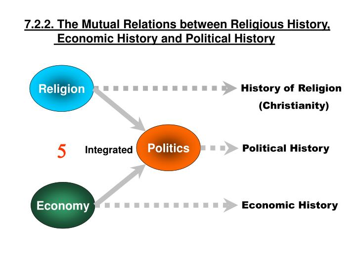 7.2.2. The Mutual Relations between Religious History,