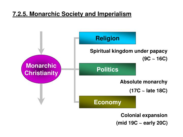 7.2.5. Monarchic Society and Imperialism