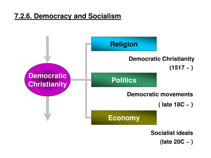 7.2.6. Democracy and Socialism
