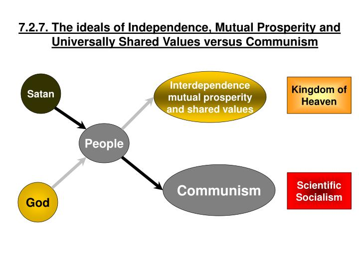 7.2.7. The ideals of Independence, Mutual Prosperity and