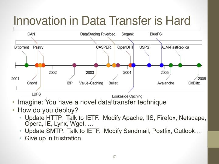 Innovation in Data Transfer is Hard