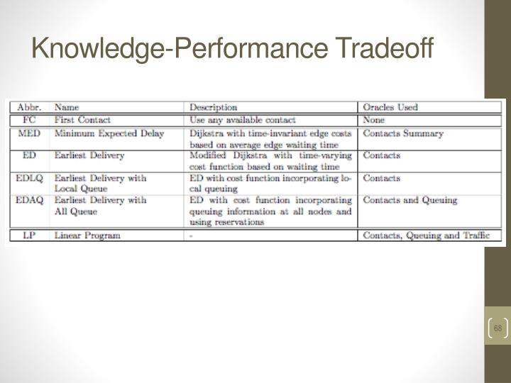 Knowledge-Performance Tradeoff