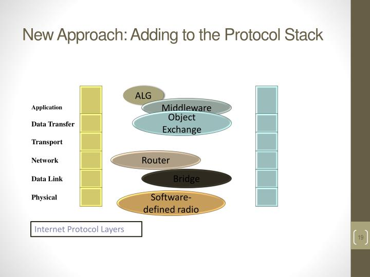 New Approach: Adding to the Protocol Stack