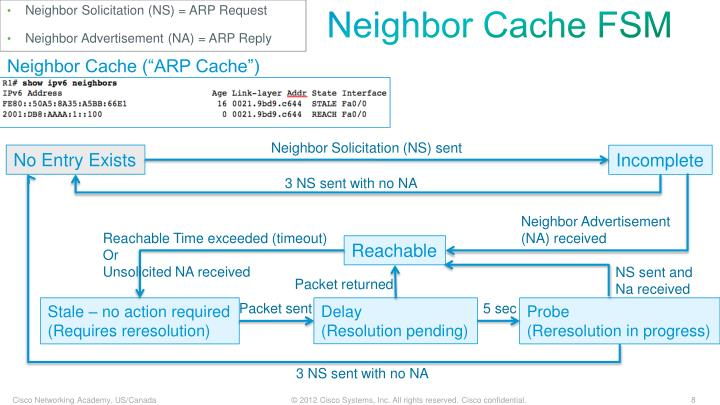 Neighbor Solicitation (NS) = ARP Request