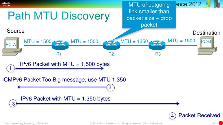 MTU of outgoing link smaller than packet size – drop packet