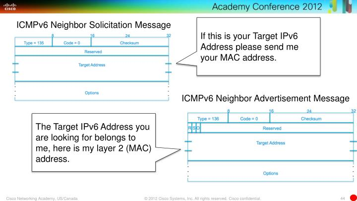 ICMPv6 Neighbor Solicitation Message