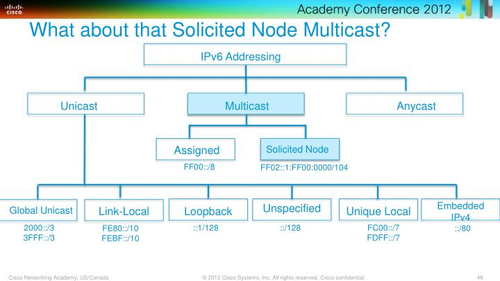 What about that Solicited Node Multicast?