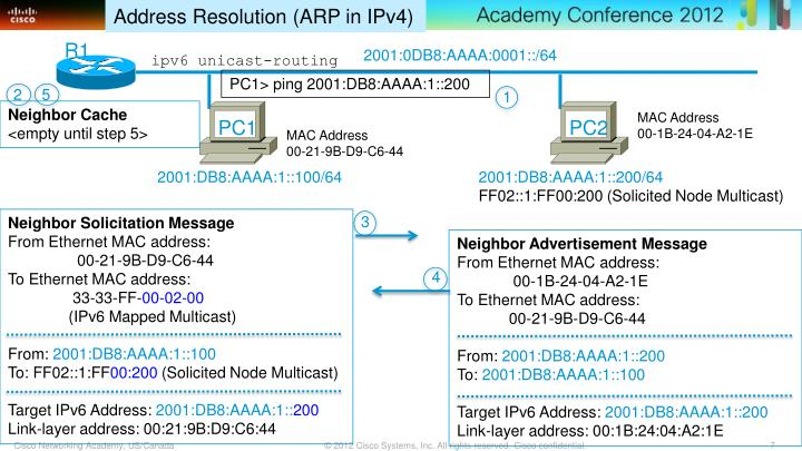Address Resolution (ARP in IPv4)