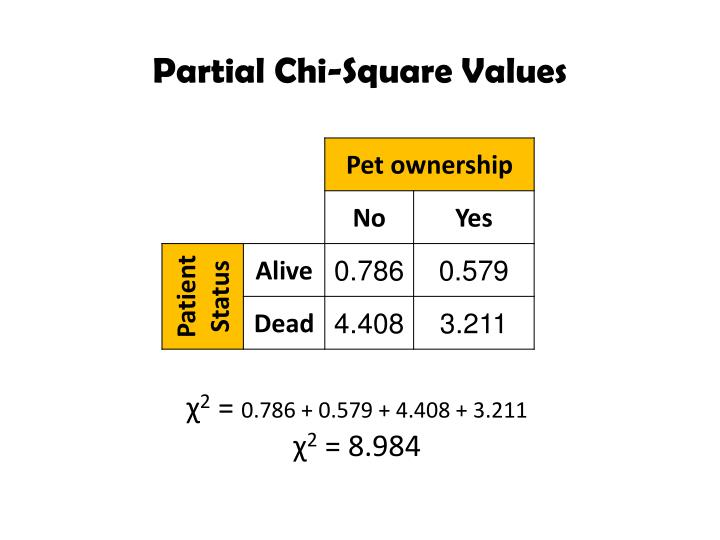 Partial Chi-Square Values
