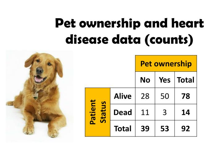 Pet ownership and heart disease data (counts)