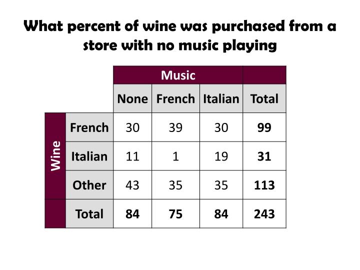 What percent of wine was purchased from a store with no music playing