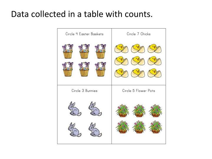Data collected in a table with counts.