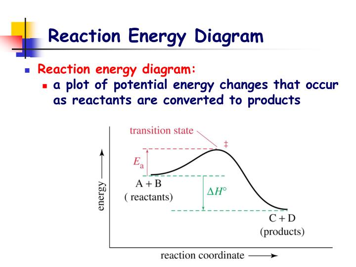 Reaction Energy Diagram