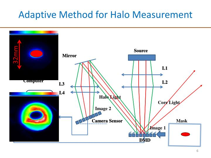 Adaptive Method for Halo Measurement