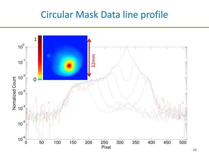 Circular Mask Data line profile