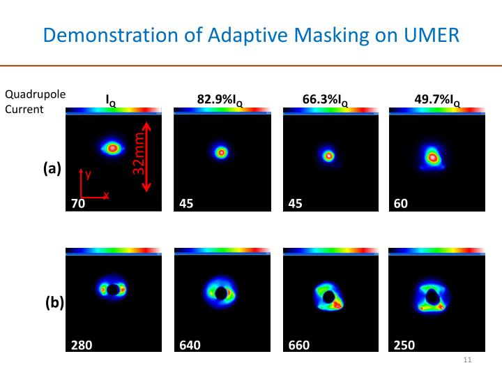 Demonstration of Adaptive Masking on UMER
