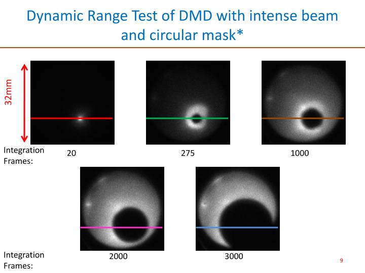 Dynamic Range Test of DMD with intense beam and circular mask*