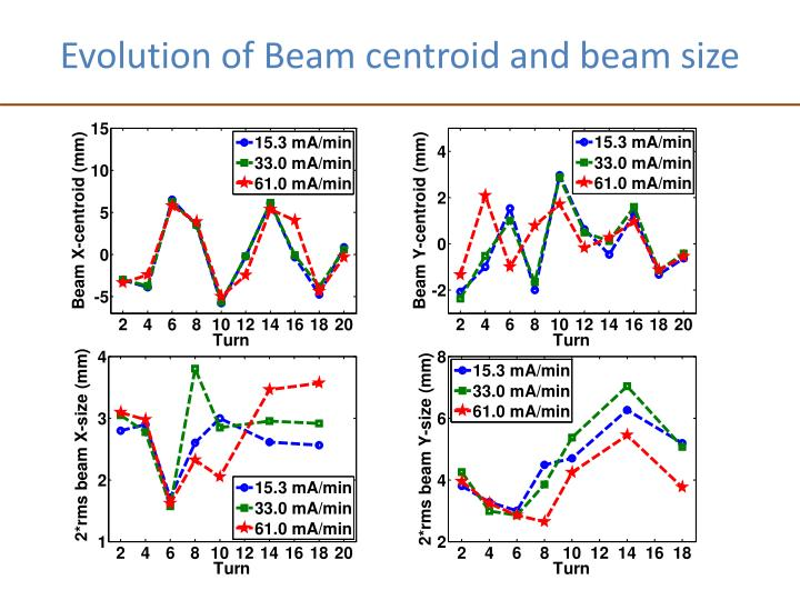 Evolution of Beam