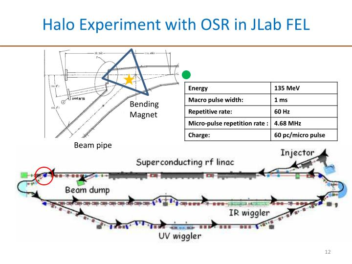 Halo Experiment with OSR in