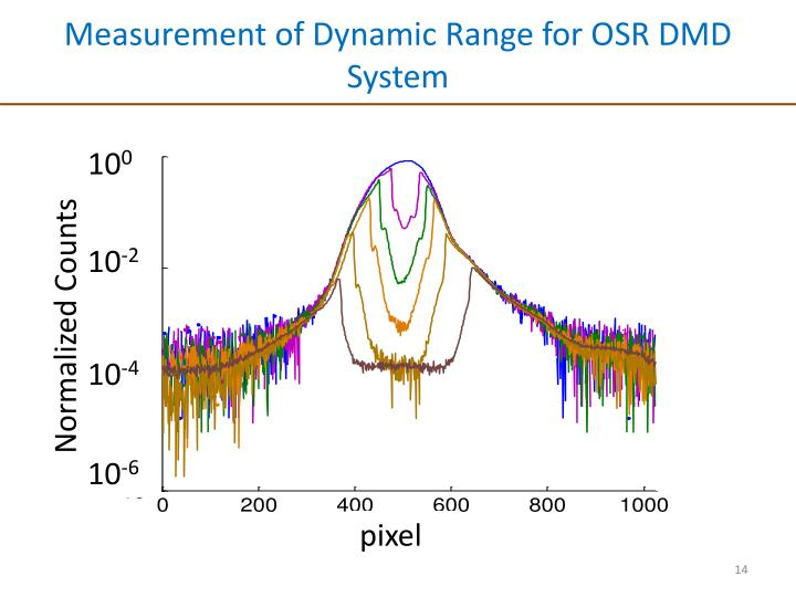 Measurement of Dynamic Range for OSR DMD System