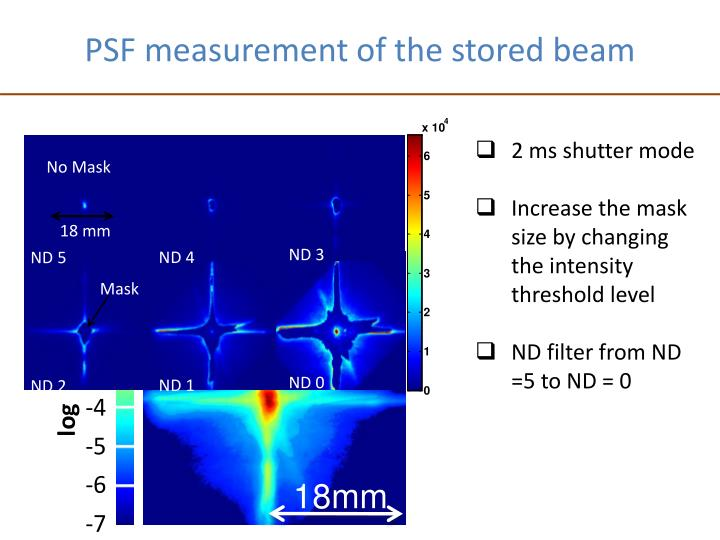 PSF measurement of the stored beam