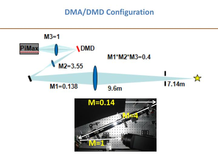 DMA/DMD Configuration