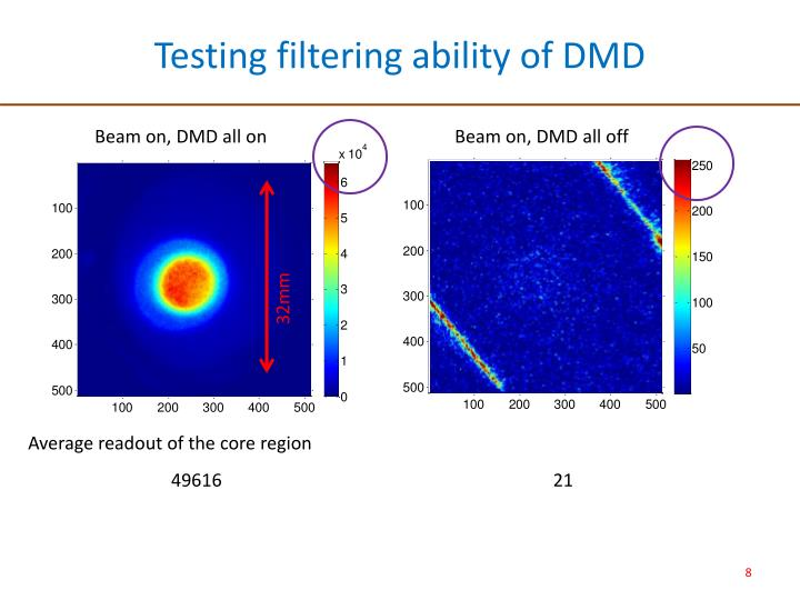 Testing filtering ability of DMD