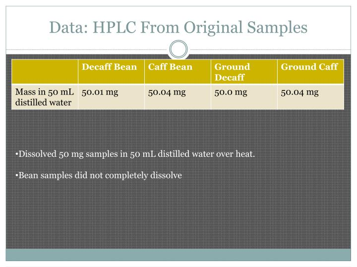 Data: HPLC From Original Samples