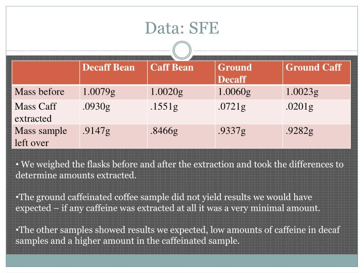 Data: SFE