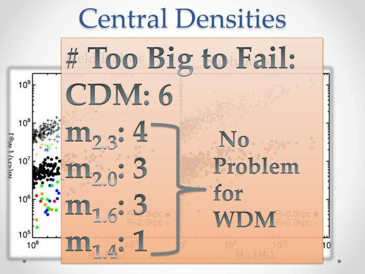 Central Densities