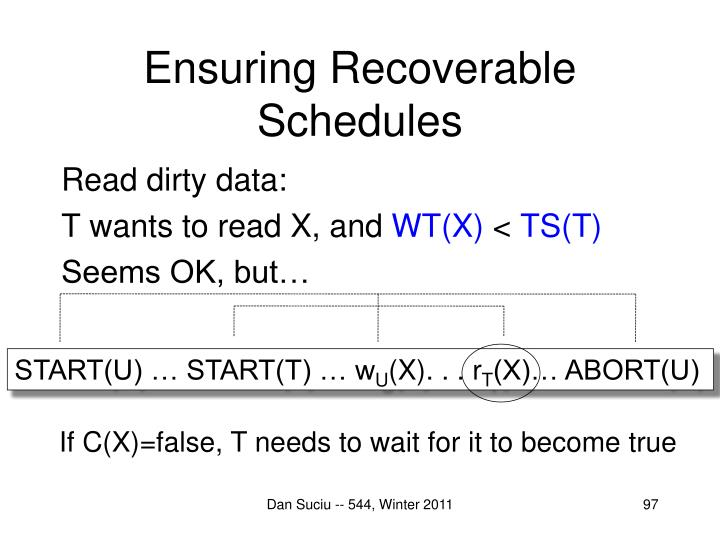 Ensuring Recoverable Schedules