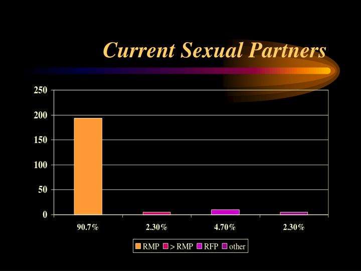 Current Sexual Partners