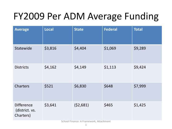 FY2009 Per ADM Average Funding