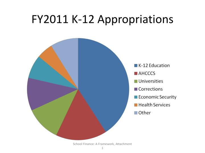 FY2011 K-12 Appropriations