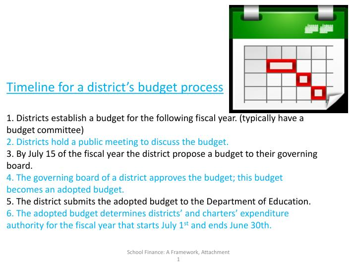 Timeline for a district's budget process