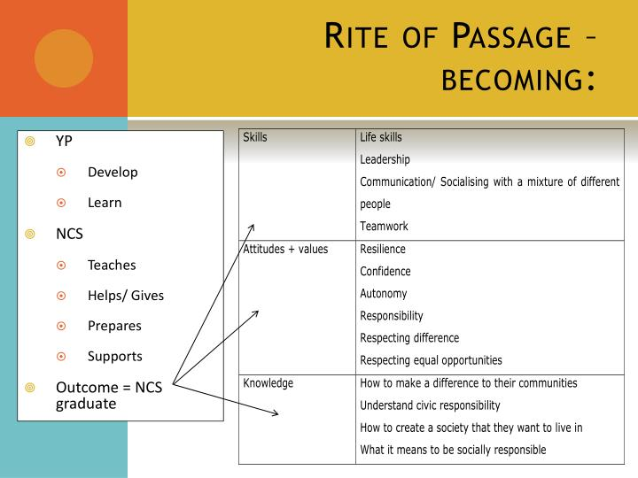 Rite of Passage – becoming: