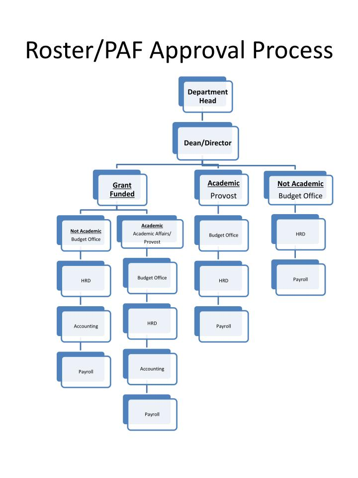 roster paf approval process