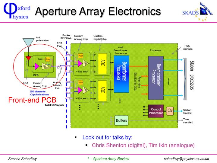 Aperture Array Electronics