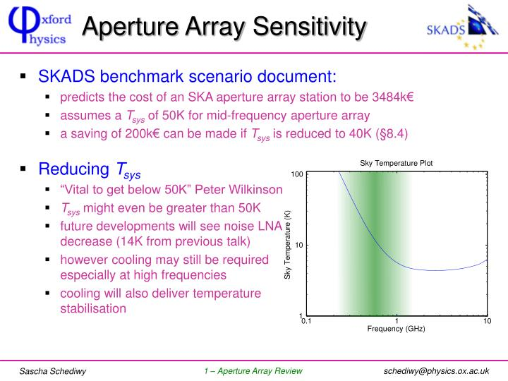 Aperture Array Sensitivity