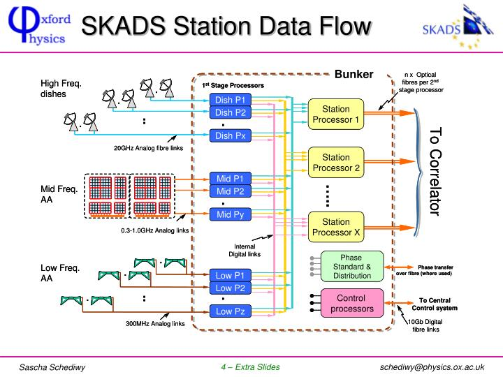 SKADS Station Data Flow