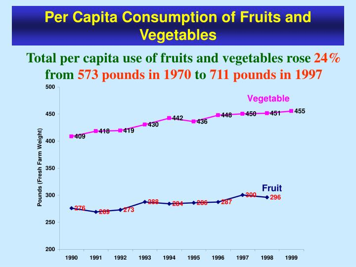 Per Capita Consumption of Fruits and Vegetables