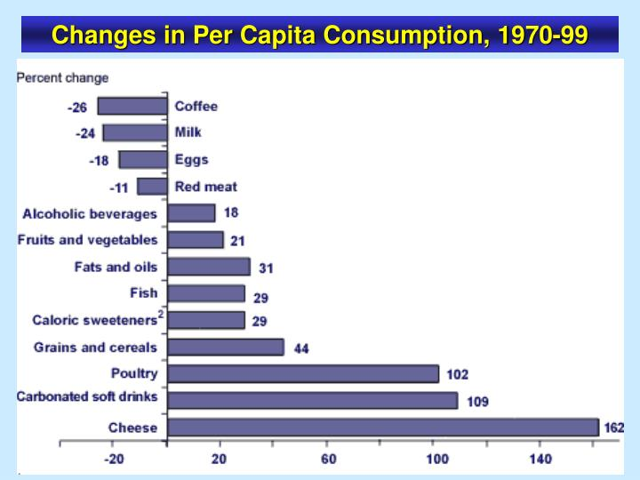 Changes in Per Capita Consumption, 1970-99