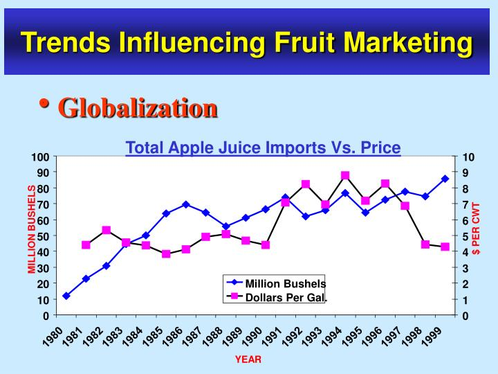 Total Apple Juice Imports Vs. Price