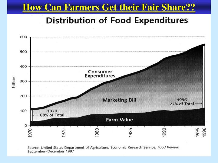 How Can Farmers Get their Fair Share??